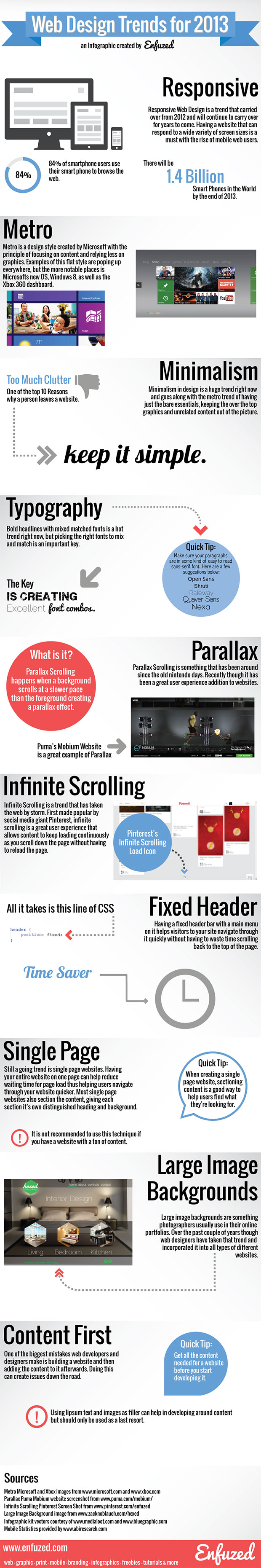2013 Web Design Trends Infographic